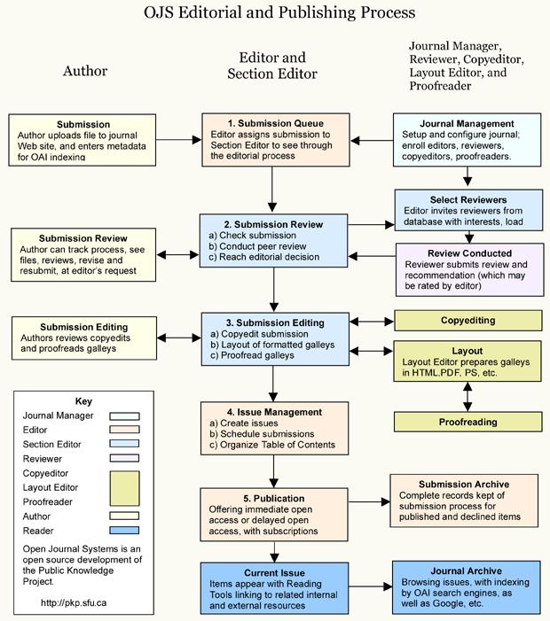 Процес на уредување и објавување на системот за слободно објавување